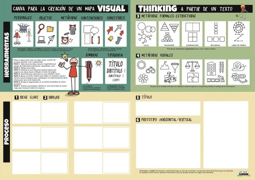 Canva para la creación de un #MapaVisual #VisualThinking