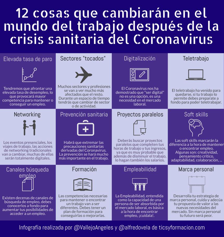 12 cosas que cambiarán en el mundo del trabajo después de la crisis sanitaria del Coronavirus