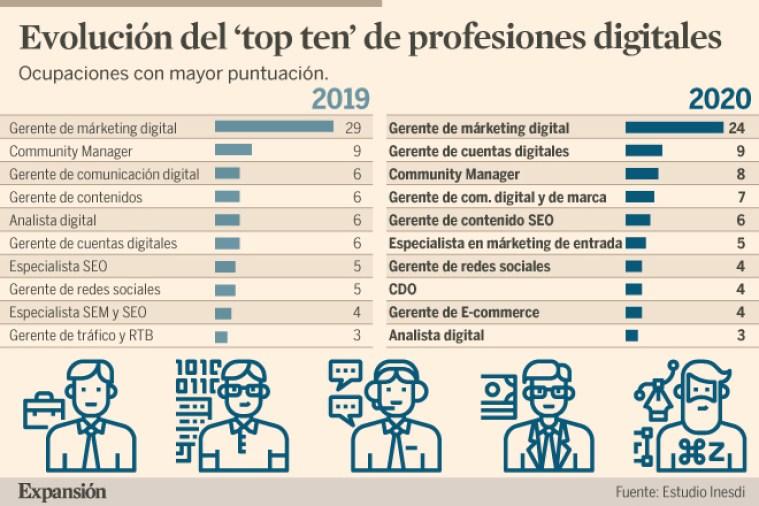 Top 10 de las Profesiones Digitales