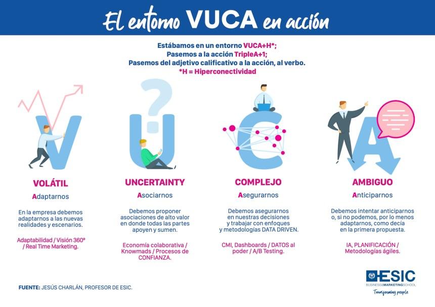 El entorno VUCA en acción