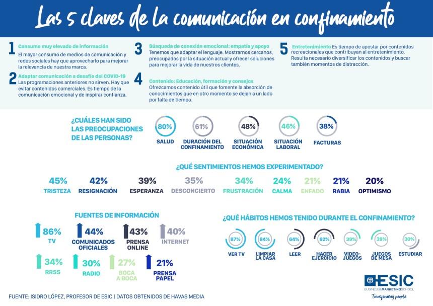 5 claves de la Comunicación en confinamiento