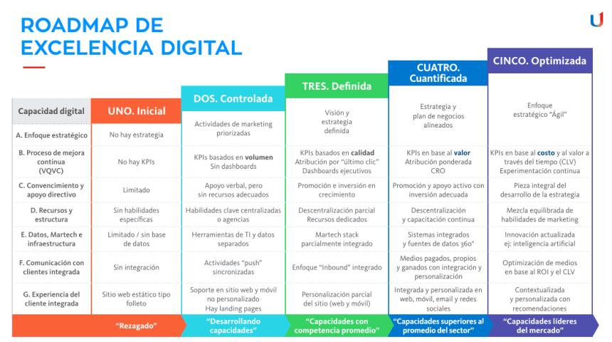 Hoja de ruta de la Excelencia Digital