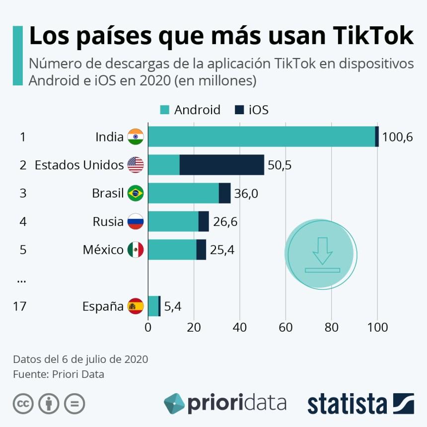 Los países que más usan TikTok