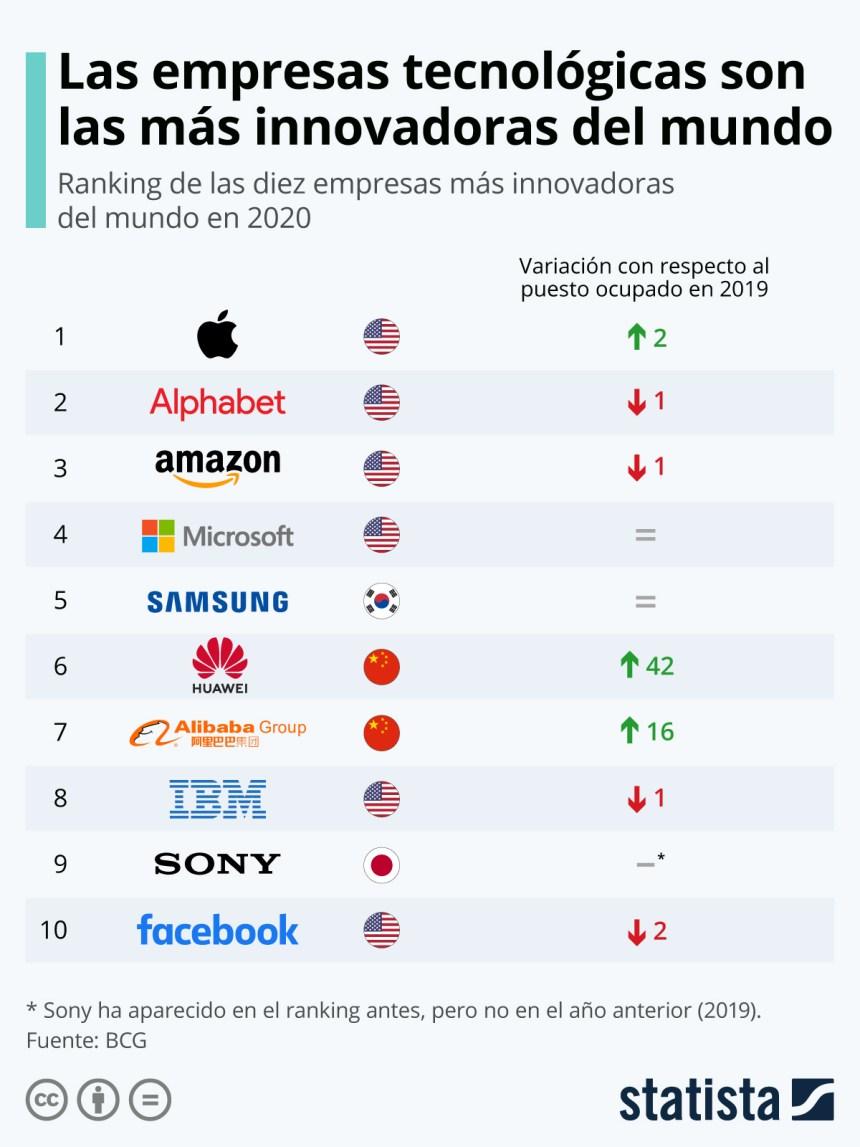 10 empresas tecnológicas más innovadoras del mundo
