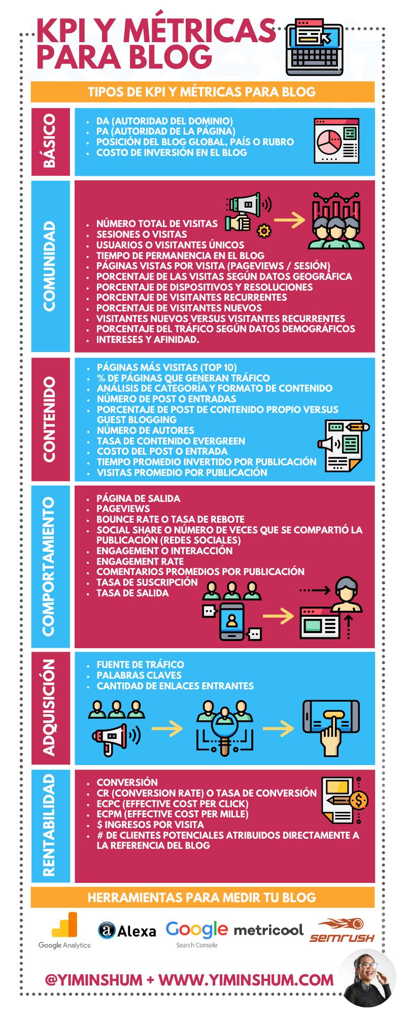 KPI y métricas para un Blog