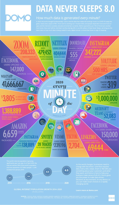 Lo que sucede en un minuto en Internet 2020