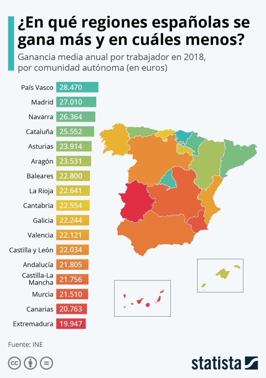 Salarios medios por comunidades autónomas en España
