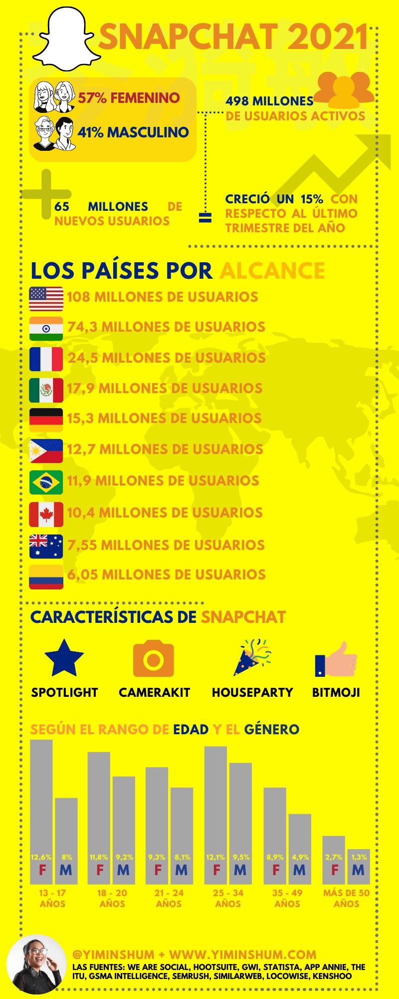 Los datos de Snapchat en 2021