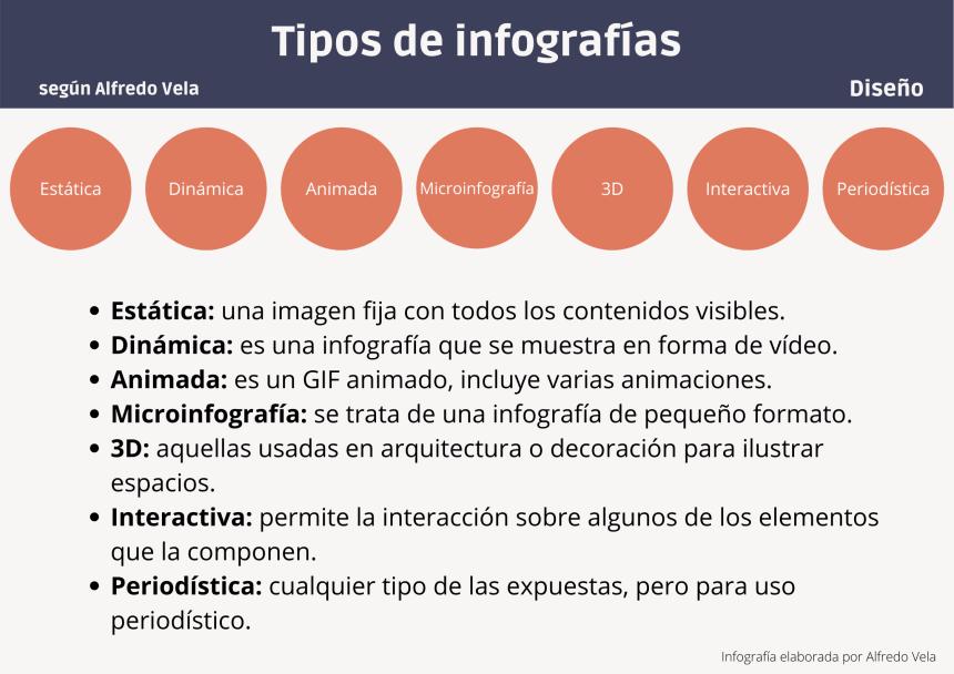 Tipos de Infografías