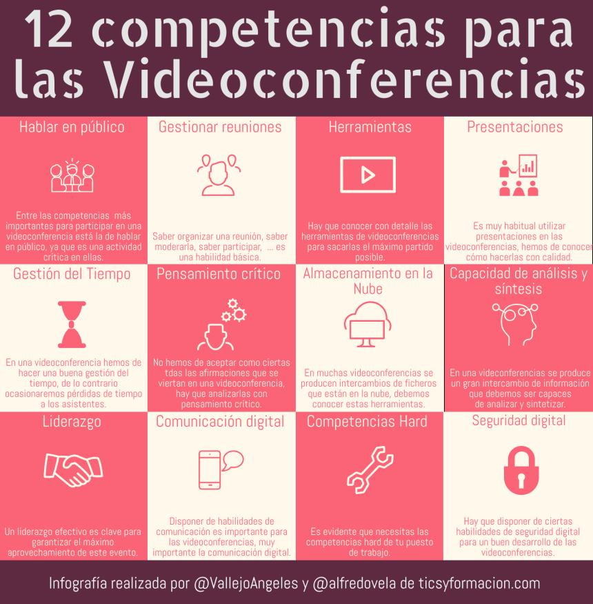 12 Competencias para la Videoconferencias
