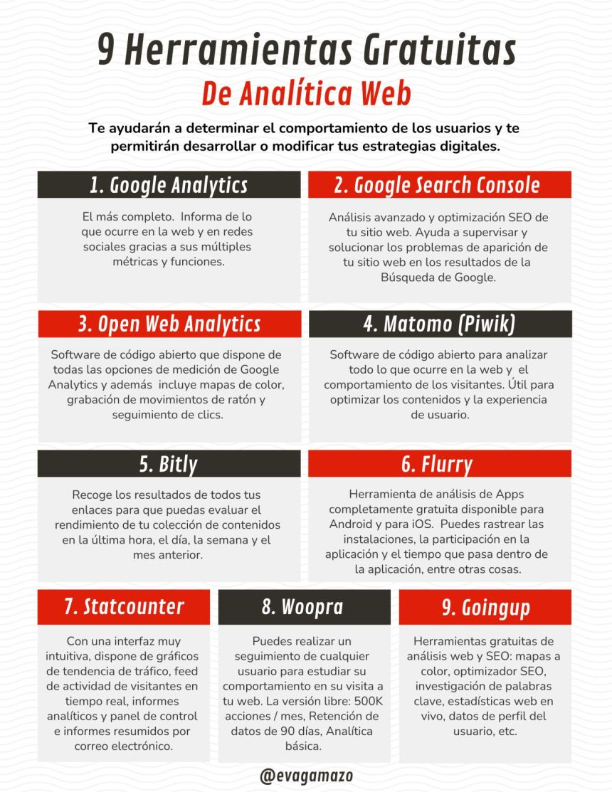 9 herramientas gratuitas de analítica web
