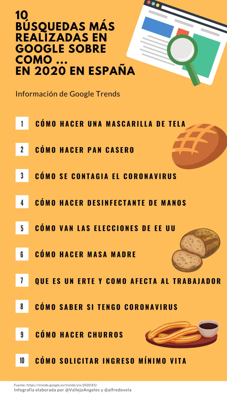 10 búsquedas más realizadas en Google en España 2020 sobre Cómo ...