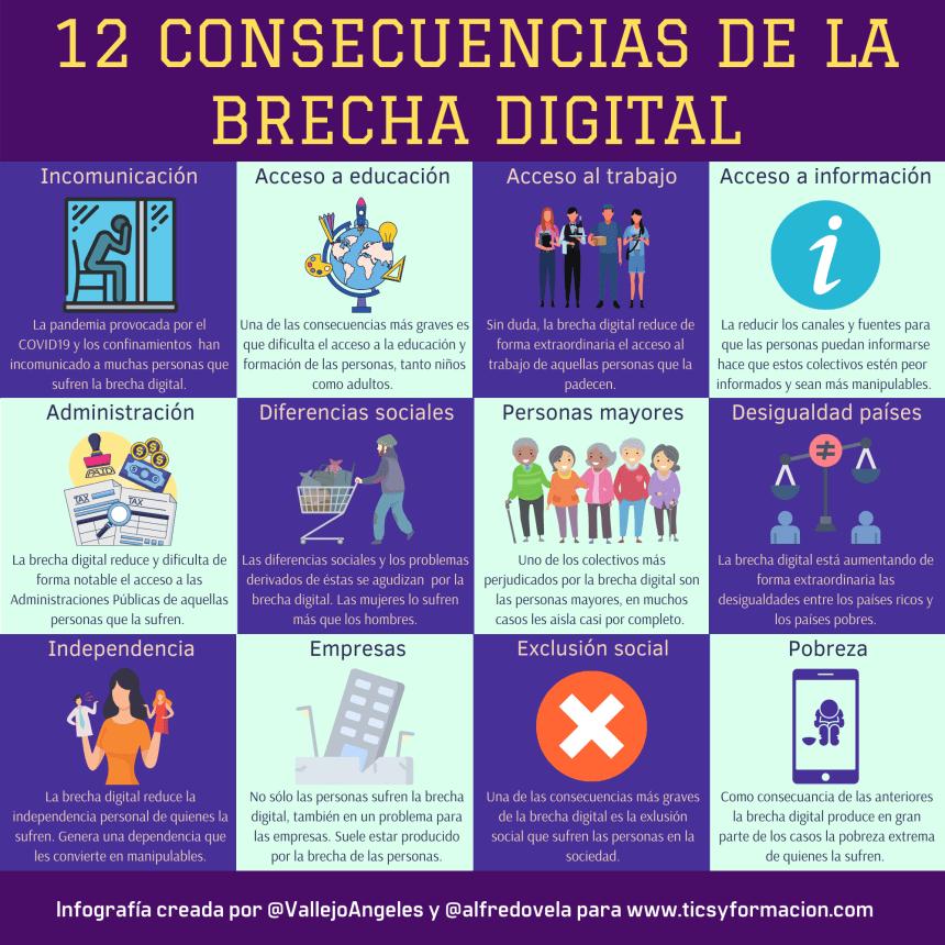 12 consecuencias de la Brecha Digital