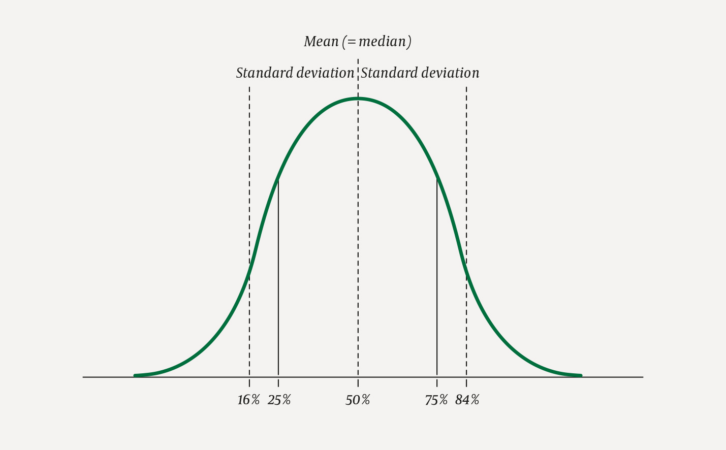 Mean And Standard Deviation Or Median And Quartiles