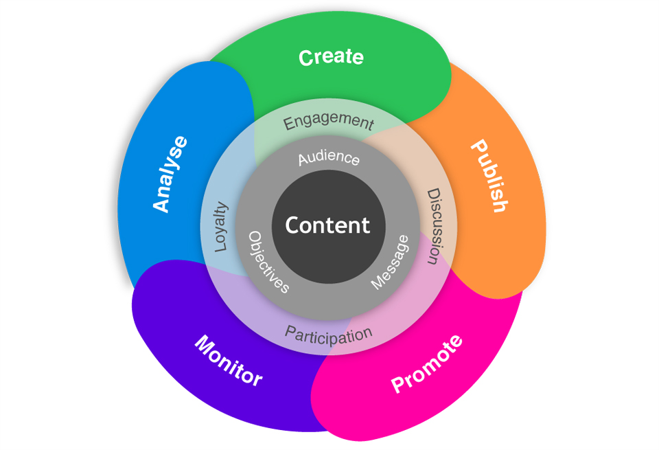 content-marketing-strategies1