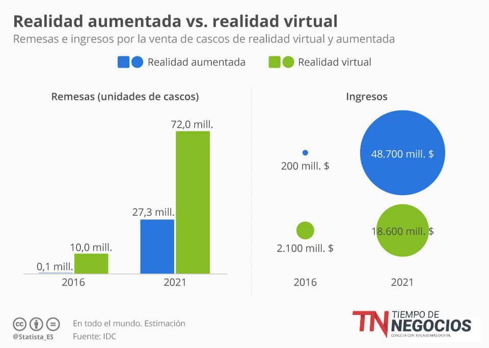 Realidad Virtual Y Realidad Aumentada Cuál Es Su Futuro