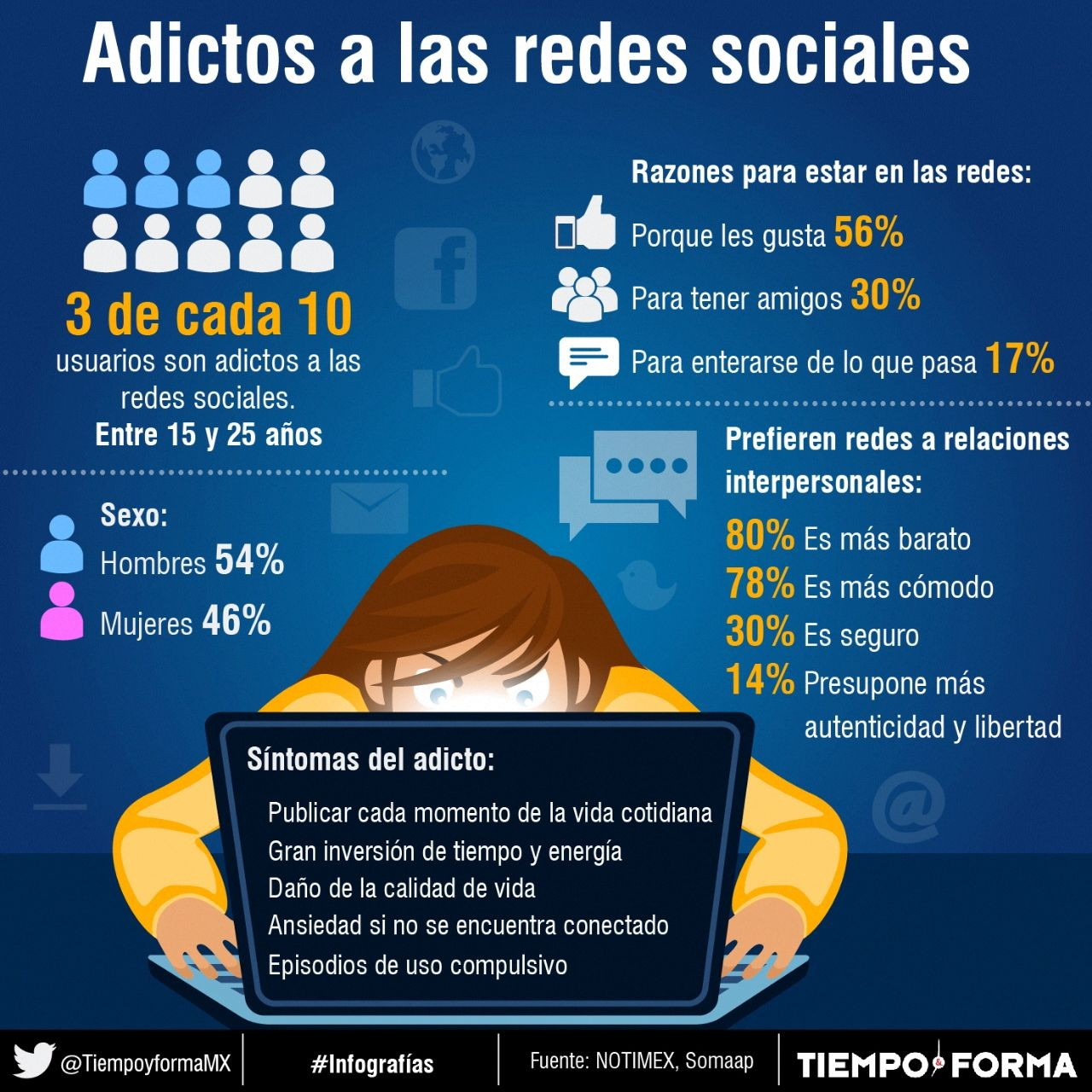 Resultado de imagen para adiccion a las redes sociales