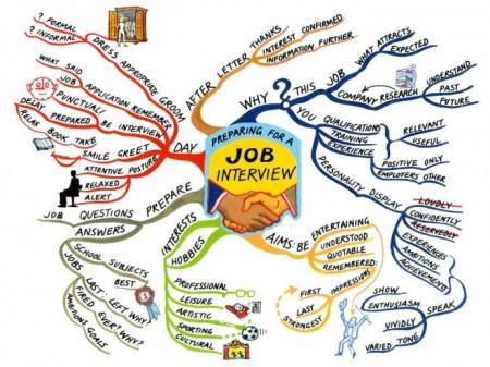 Phỏng vấn xin việc - chuẩn bị, kế hoạch, chiến lược?