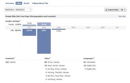 Biểu đồ thông kê ở phần Insights của Fanpagge.