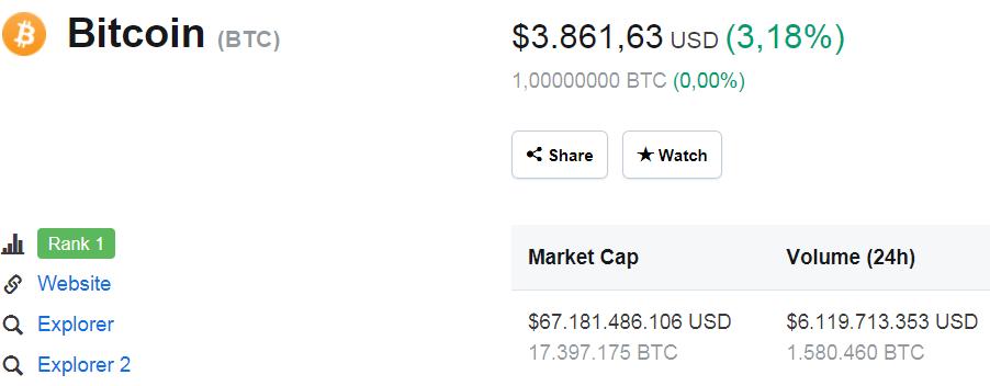 tiendientu.org-bitcoin-sv-leo-top-tang-48-trong-tuan1