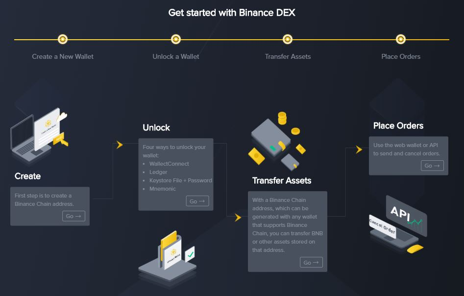 tiendientu.org-binance-dex-mainnet-ra-mat-2