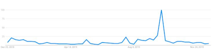 Google Trends-bakkt