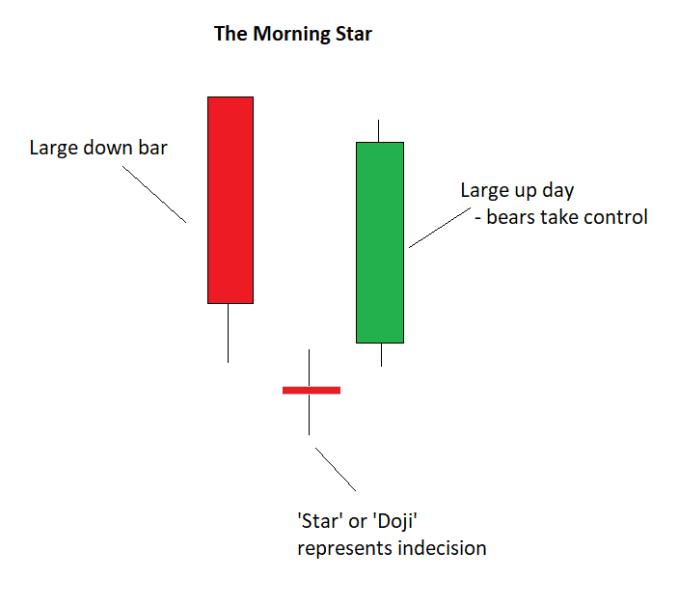 mo-hinh-morning-star