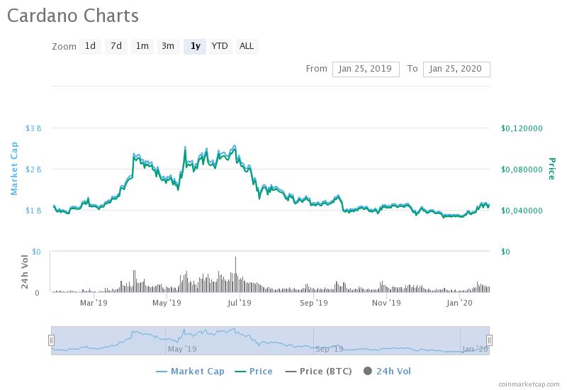 cardano-charts- coin tiềm năng