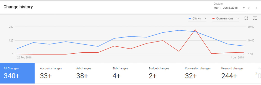 check the change history report in adwords - are you making changes every 14 days