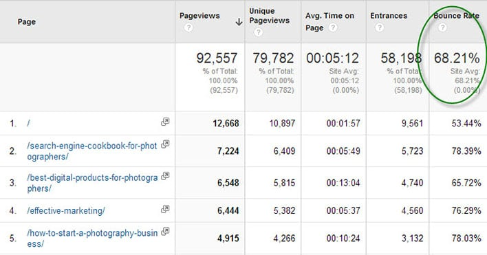 Bounce Rate Pages
