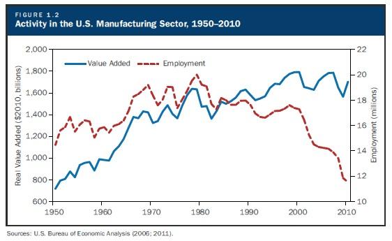 U.S._maufacturing-1950-2010