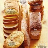 El Precio del Pan en el mundo actual
