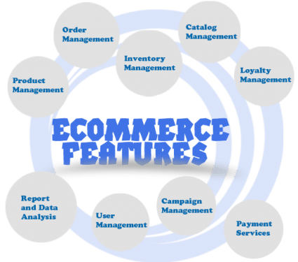 ecommerce website design services in Bangalore