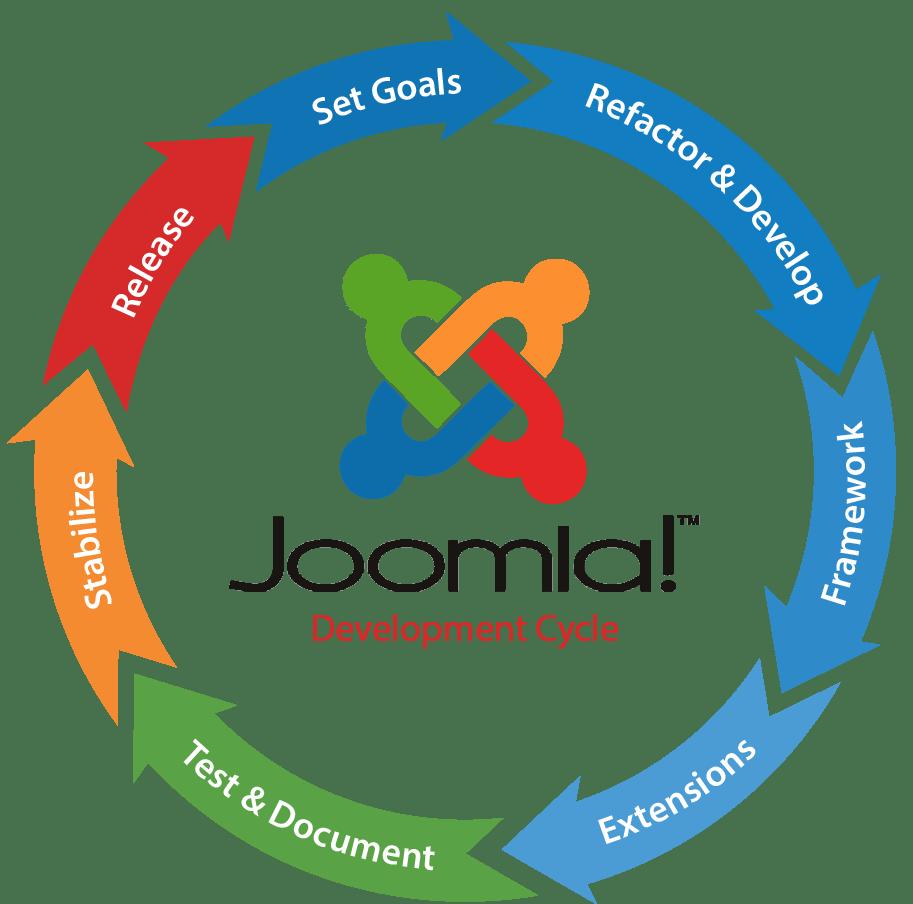 joomla website development company in Bangalore
