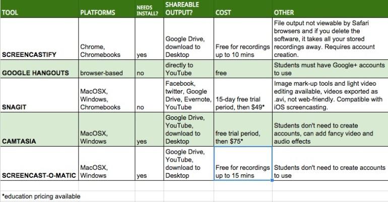Screencast-o-matic on the Macbook : Innovation: Education