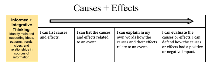 """A learning scale for causes and effects. Proficient reads """"I can explain in my own words how the causes and their effects relate to an event."""""""