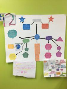 A student's political platform project. It looks like a flowchart.