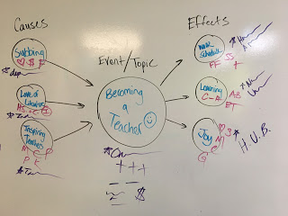 """Graphic organizer hand drawn on a white board with """"becoming a teacher"""" in the middle and a list of causes and effects."""