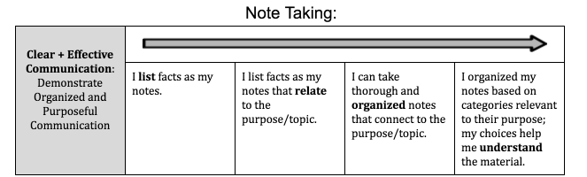 """Learning scale for note taking. Proficient is """"I can take thorough and organized notes that connect to the purpose/topic."""