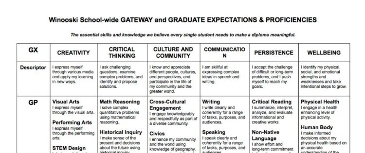 what proficiency-based learning looks like