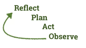 Graphic shows the reflect-plan-act-observe cycle.