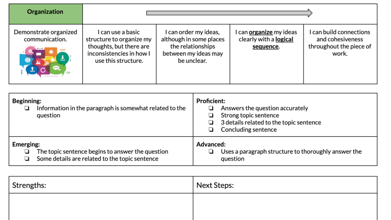 A sheet for teacher to fill out when giving feedback.