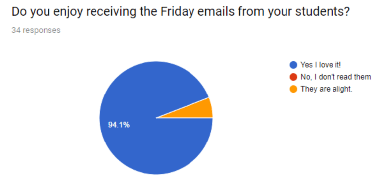 Pie chart that show 94% of parents enjoy Friday emails.