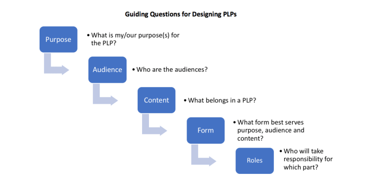 """Guiding Questions for Designing PLPs: What is my/our purpose(s) for the PLP? Who are the audiences? What belongs in a PLP? What form best serves purpose, audience and content? Who will take responsibility for which part?"""