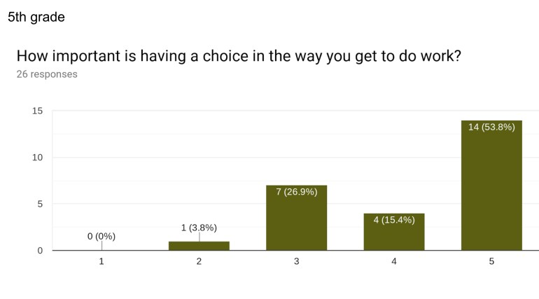 """""""How important is having a choice in the way you get to do work?"""" 53.8% scored it highly important."""