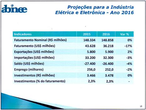 Abninee - Tabela_ProjeçãoIndustria