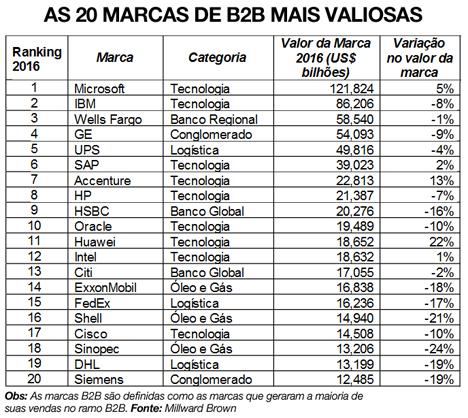 B2B_As 20 mais valiosas
