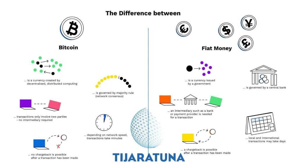 العملات الرقمية والعملات المشفرة
