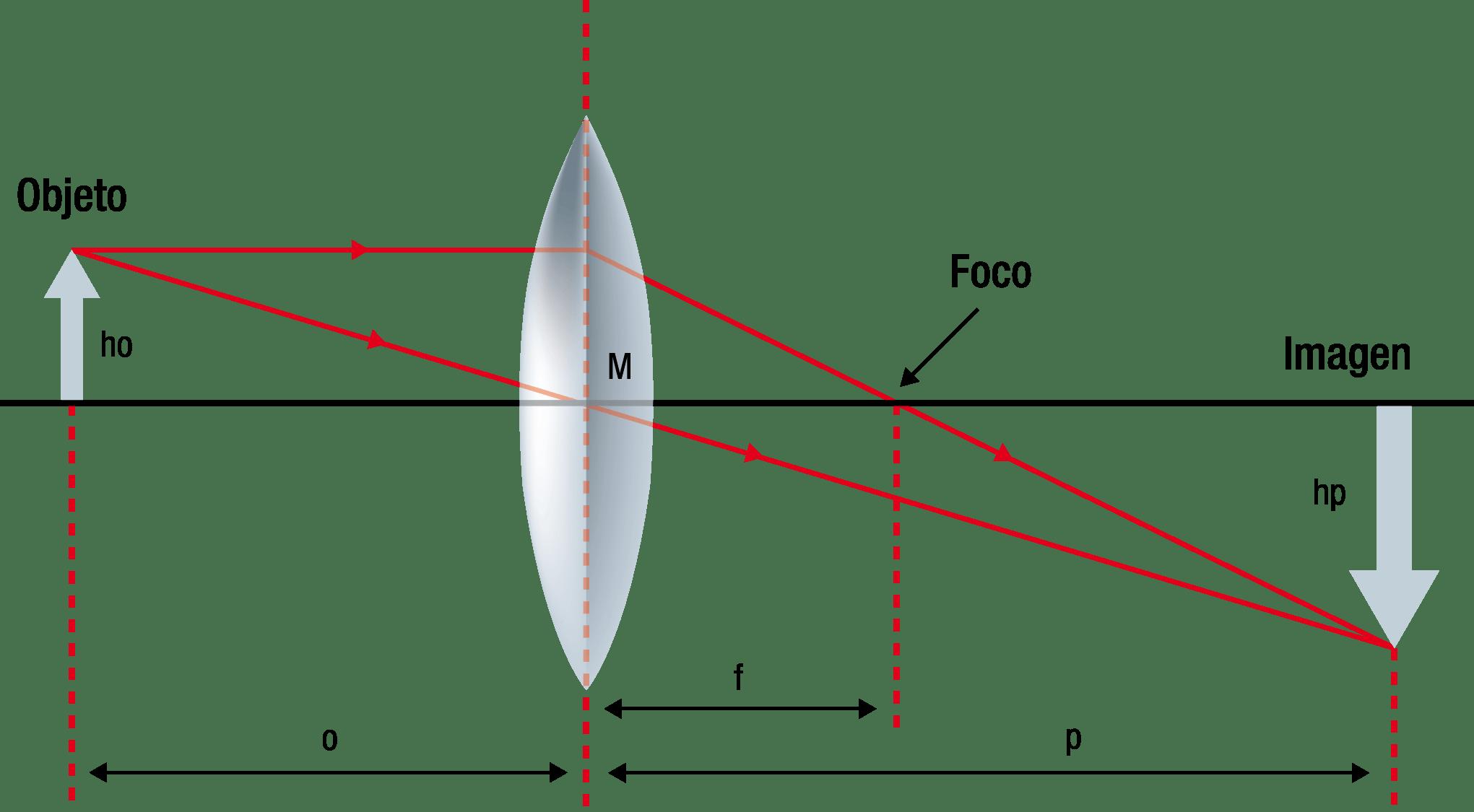 e16384eb55 ... material del que se fabrique la lente y de la longitud de onda que  consideremos, aún así podemos decir que en general es de aproximadamente  1.5 en todas ...