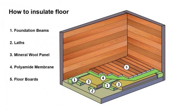 how to insulate floor - Insulate garden office garden room